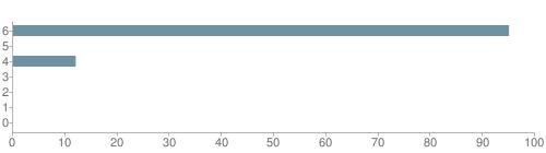 Chart?cht=bhs&chs=500x140&chbh=10&chco=6f92a3&chxt=x,y&chd=t:95,0,12,0,0,0,0&chm=t+95%,333333,0,0,10|t+0%,333333,0,1,10|t+12%,333333,0,2,10|t+0%,333333,0,3,10|t+0%,333333,0,4,10|t+0%,333333,0,5,10|t+0%,333333,0,6,10&chxl=1:|other|indian|hawaiian|asian|hispanic|black|white